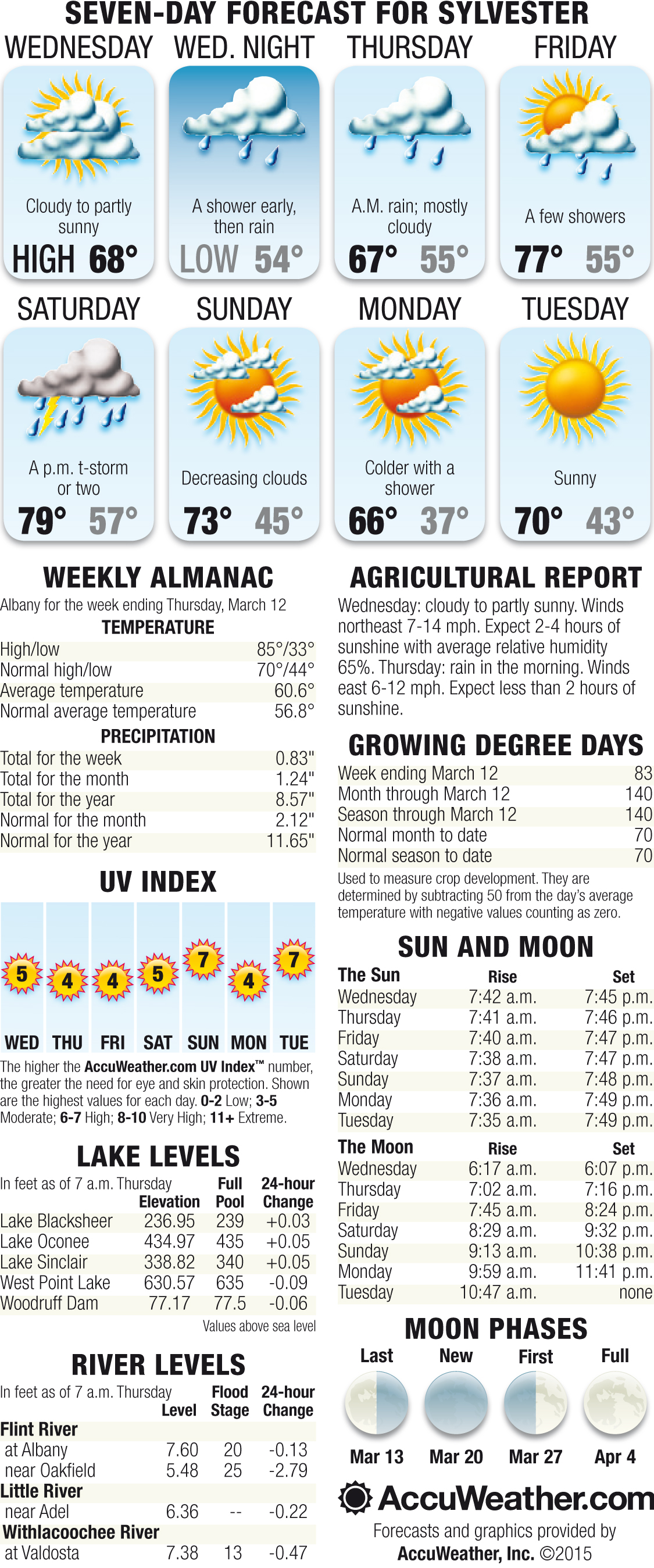 Weekly Weather March 18th Through March 24th
