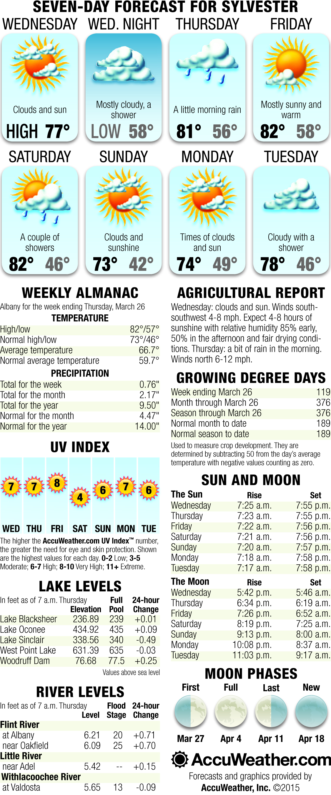 Weekly Weather April 1st through April 7th
