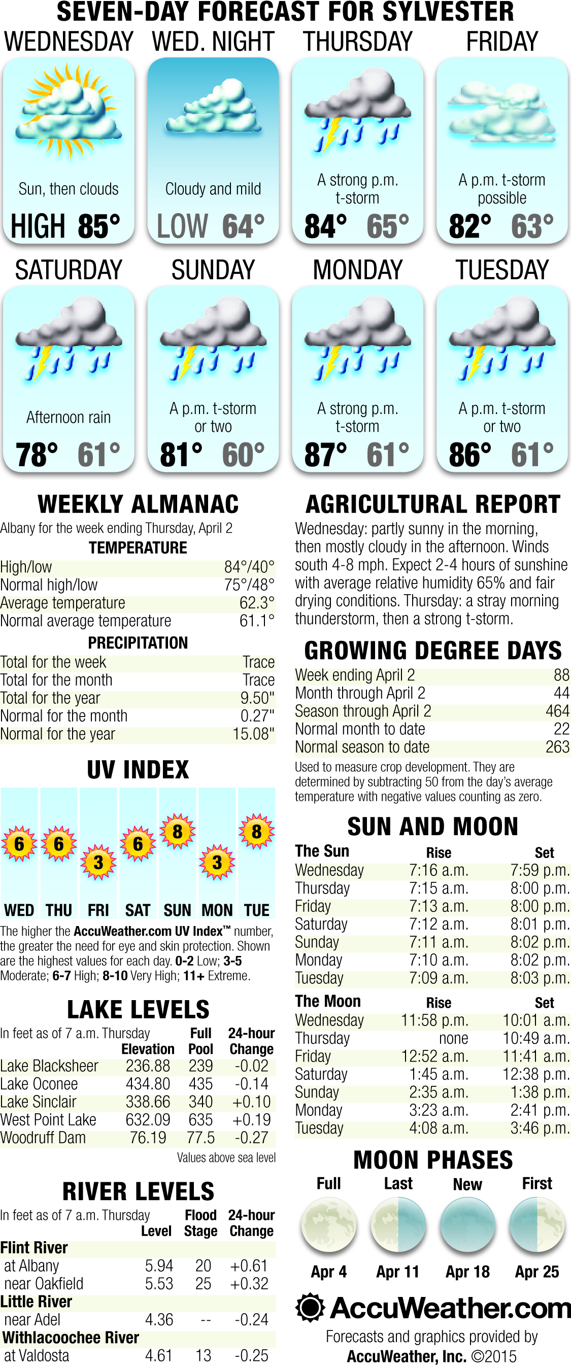 Weekly Weather April 8th through April 14th