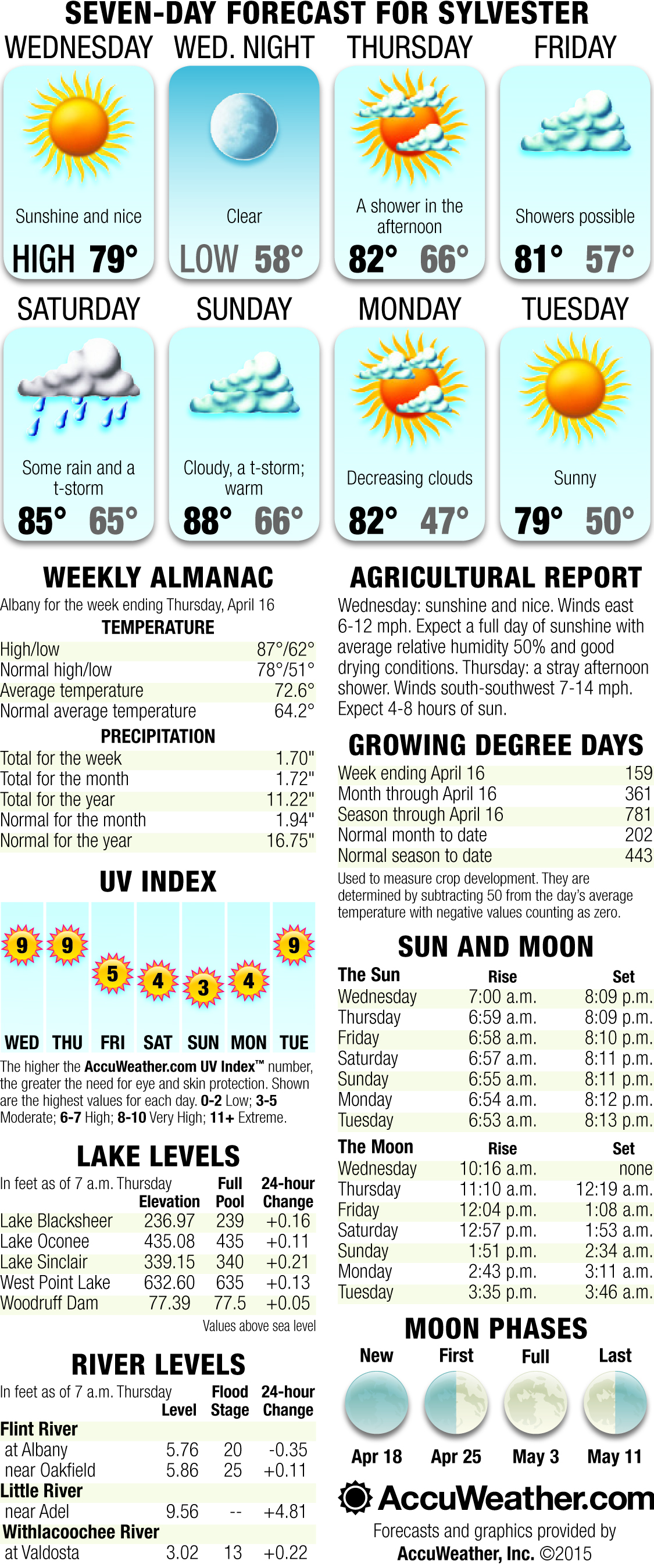 Weekly Weather April 22nd through April 28th
