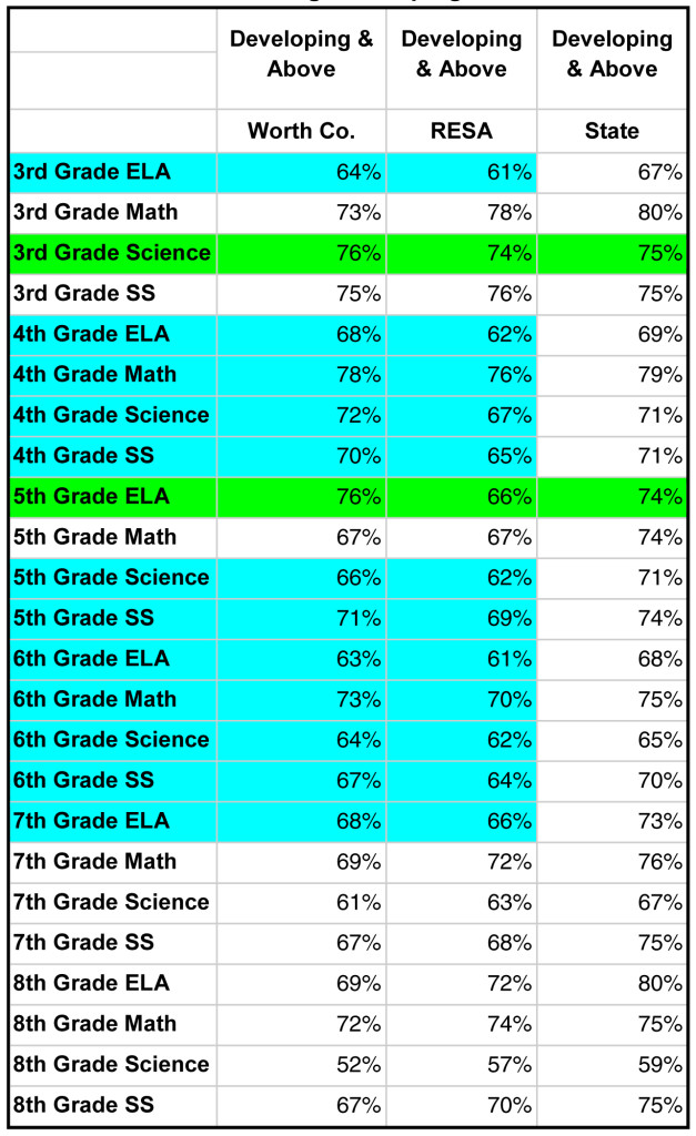 For Georgia Milestones End of Grade (EOG) Assessments, the percent of students achieving Proficient Learner and Above increased for 14 out of 24 tests, with the highest gains seen in fourth grade science and social studies; sixth grade science; seventh grade math, science and social studies; and, eighth grade social studies.  Worth County students scored above the southwest Georgia RESA average in 8 of the 24 tests.  Worth County Elementary fourth grade science students scored the same as the state average of 33%.