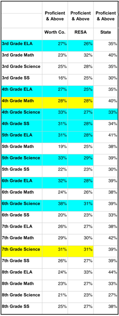 2016 Ga Milestones End of Grade Comparisons (District, RESA, State)                Students Scoring Proficient and Above
