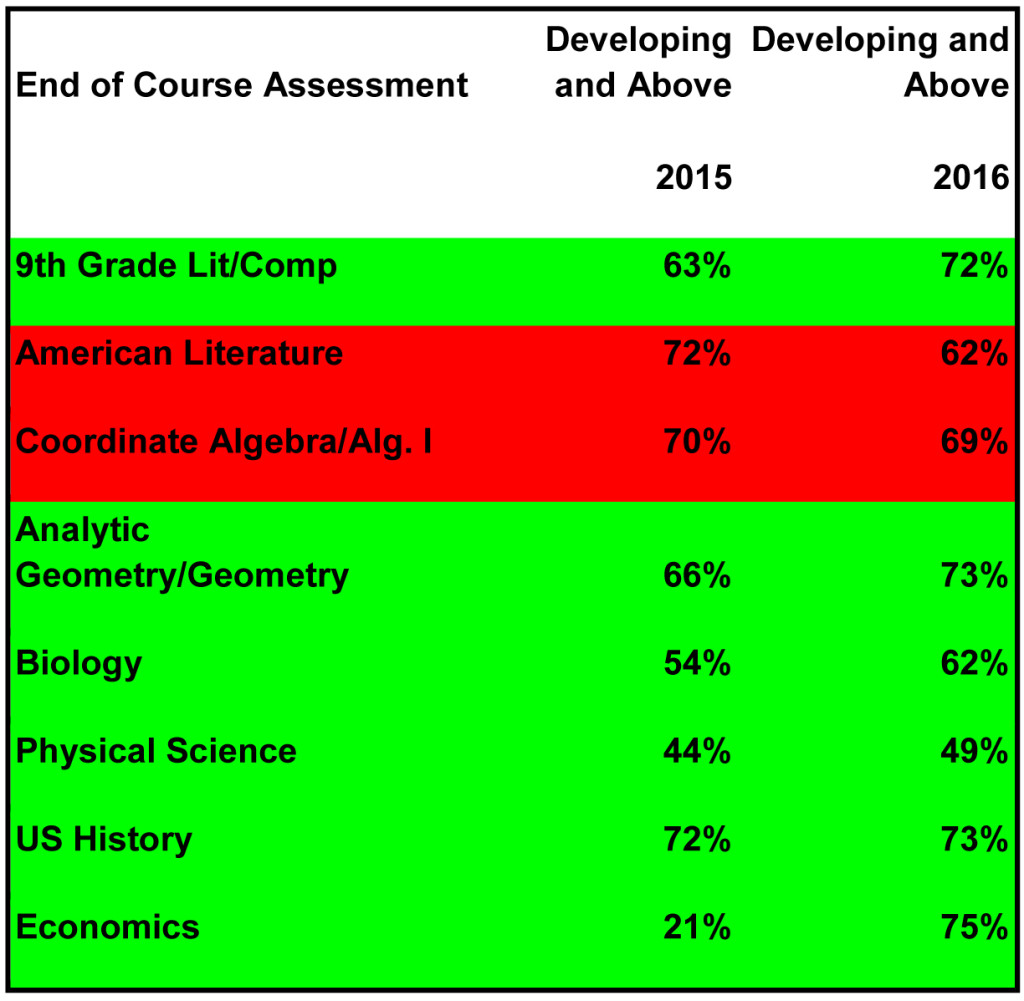 2016 End of Grade Scores: Students Scoring Developing and Above